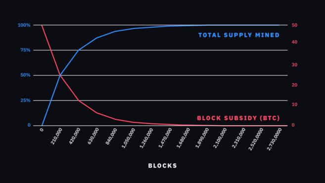 lịch trình bitcoin