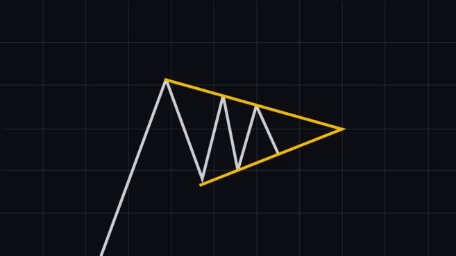 mô hình biểu đồ cờ đuôi nheo