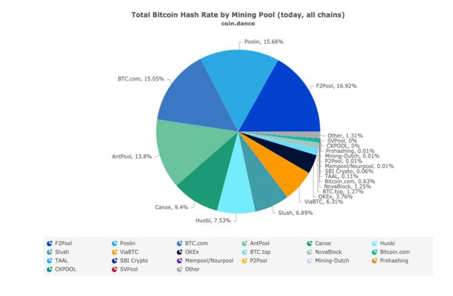 24h breakdown of hash rate by pool
