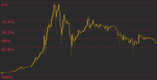 Các mức Fibonacci đóng vai trò cả hỗ trợ và kháng cự đối với giá của Bitcoin.