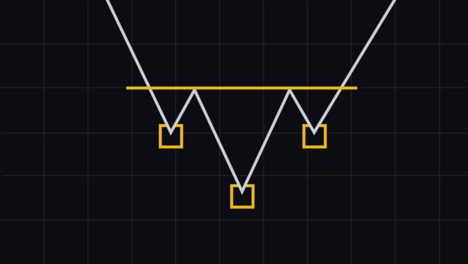 mô hình biểu đồ vai đầu vai nghịch đảo