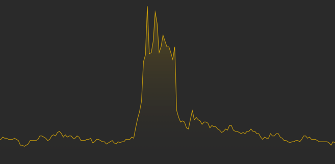 Typical price pattern of a pump and dump scheme.