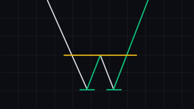 mô hình biểu đồ đáy đôi