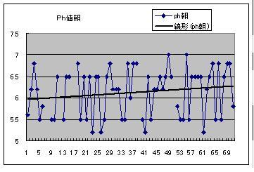 クエン酸ダイエット:12.1 尿pH値の変化(身體がアルカリ性に近づいている兆候) その2 - livedoor Blog(ブログ)