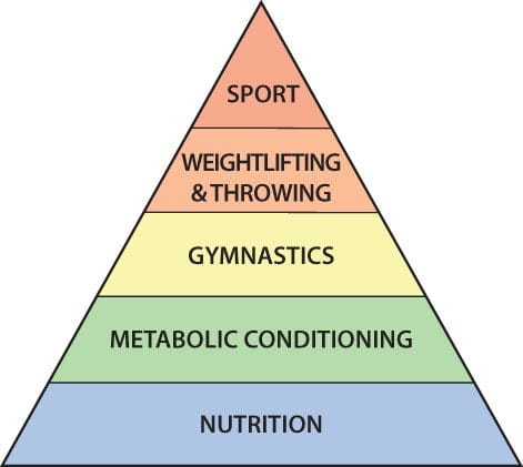 Crossfit Pyramid with nutrition at the base