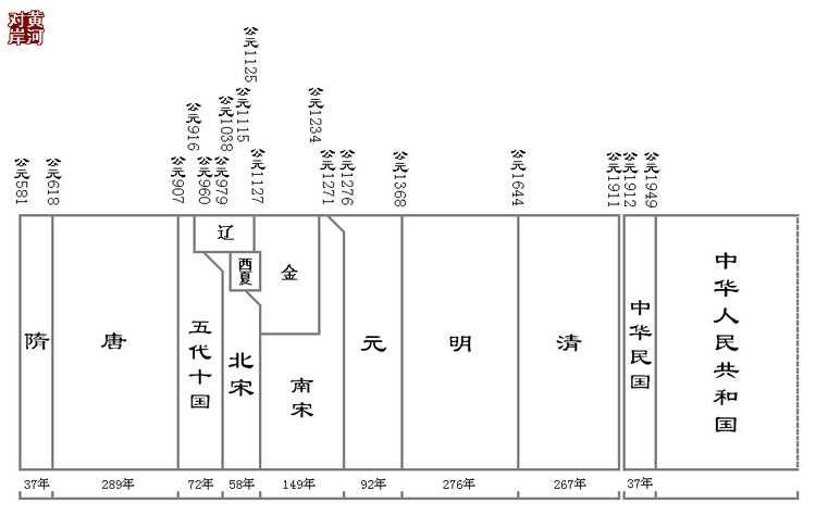 [dt]世紀歷史長河年代表 - IT閱讀