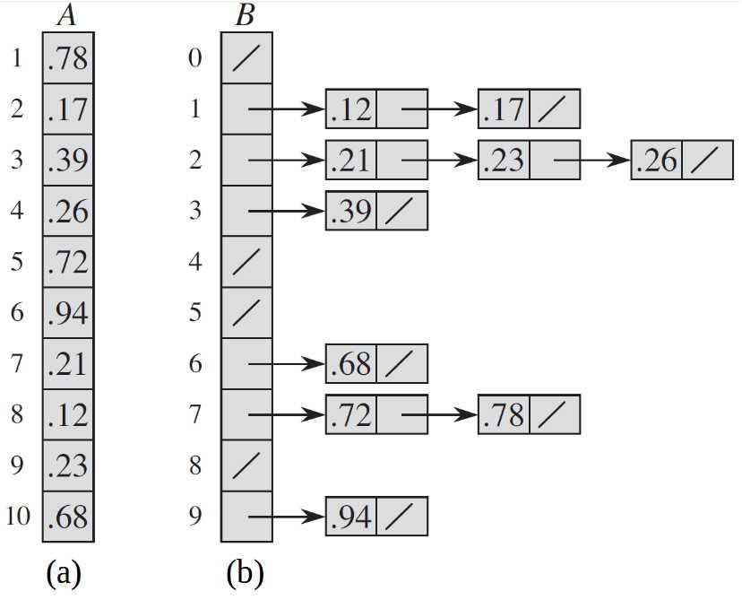 『算法設計_偽代碼』線性時間排序及排序算法對比 - IT閱讀