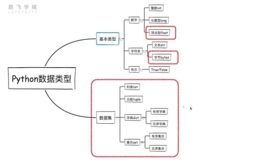 二進制轉換,字符編碼的演化,Python裏使用的編碼,浮點數,浮點數的精確度問題 - IT閱讀