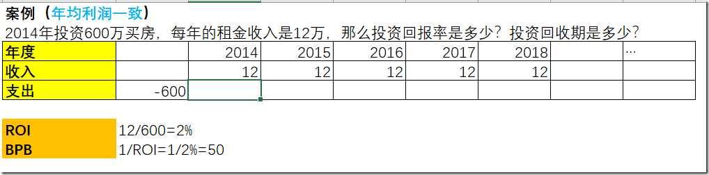 【PMP】財務測量指標ROI,PBP,NPV,IRR,BCR - IT閱讀