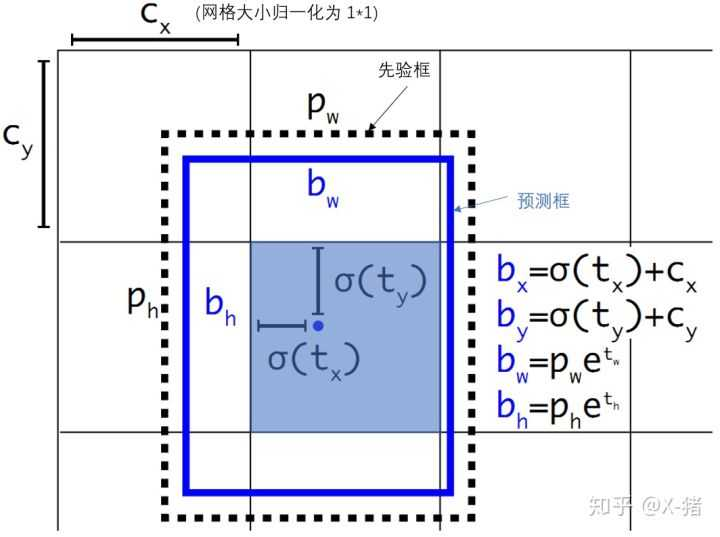 YOLOv1到YOLOv3的演變過程及每個算法詳解 - IT閱讀
