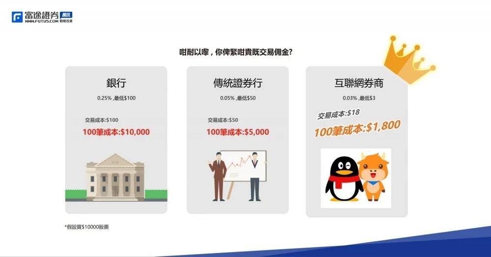 【騰訊加持】一世免傭,全線上開戶創先河,富途證券助股民累積財富 | BusinessFocus