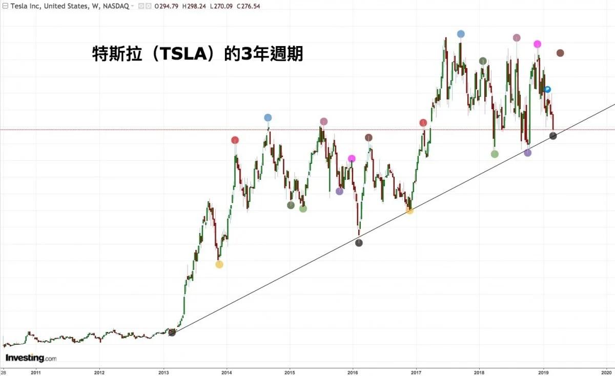 【雲狄股評】月線趨勢線見週期低點。特斯拉(TSLA)迎中線搏反彈機會 | BusinessFocus
