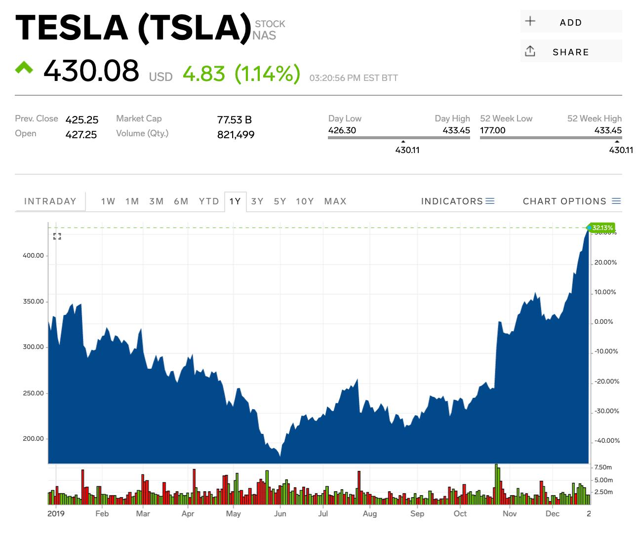 Tesla Stock Price Gains As Wedbush Analyst Boosts Price