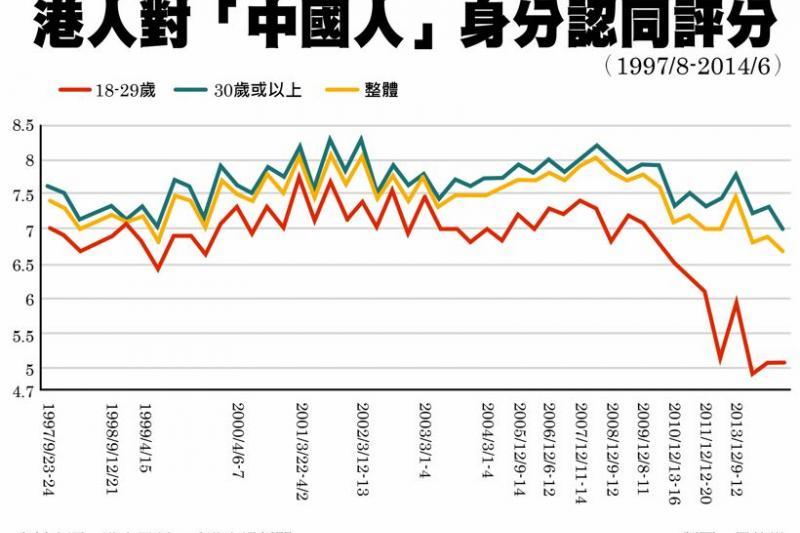 港人對「中國人」身分認同 97以來新低-風傳媒