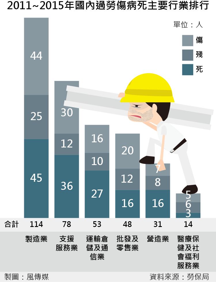 臺灣最過勞的行業首度公開!別再說他們「整天坐在那裡打瞌睡」了-風傳媒