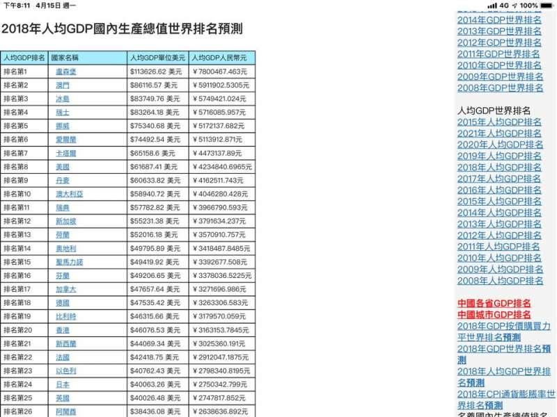 臺灣經濟「鬼混了20年」?謝金河:韓國瑜「這樣解讀」數字肯定不好看-風傳媒