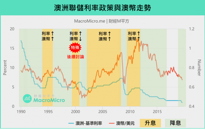 投資澳幣的黃金時間?關注澳洲聯儲和美元走勢創造年10%報酬!-風傳媒