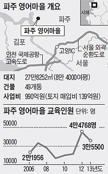 파주 영어마을에 '英語'가 없다 - 조선닷컴 - 사회