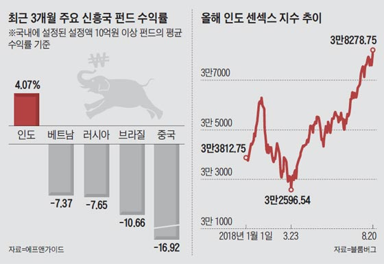 최근 3개월 주요 신흥국 펀드 수익률 외