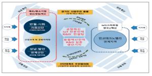 반월 · 시화, 창원, 미포, 군산 … 정부, 대규모 산업 단지 예비 지역 선정