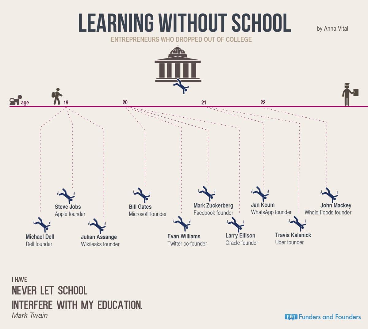 10 Ultra Successful Millionaire And Billionaire College Dropouts