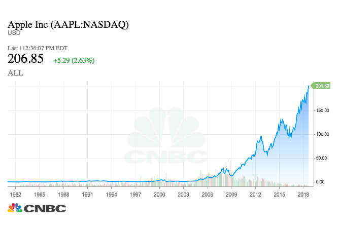 If You Invested 1 000 In Apple 10 Years Ago You D Have