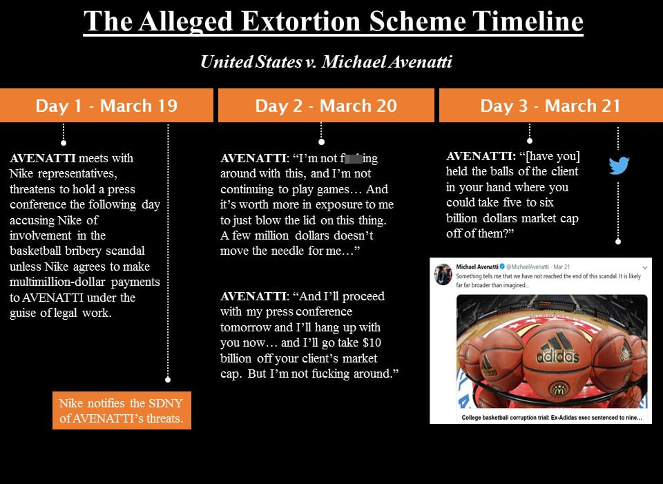 H/O: Michael Avenatti Alleged Extortion Scheme timeline