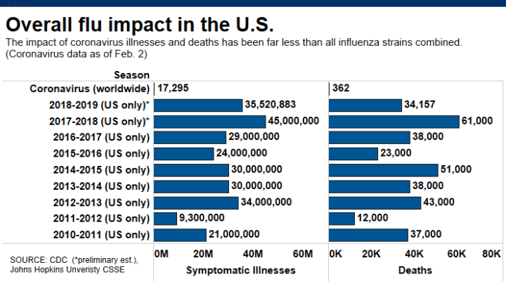 The flu has already killed 10,000 across US as world frets over ...