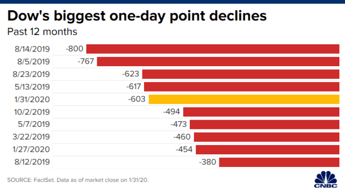 Stock market live updates: Dow drops 600, coronavirus fears grow ...