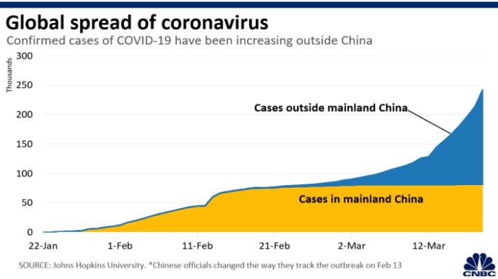Coronavirus live updates: Telemedicine crashes, Trump offers ...