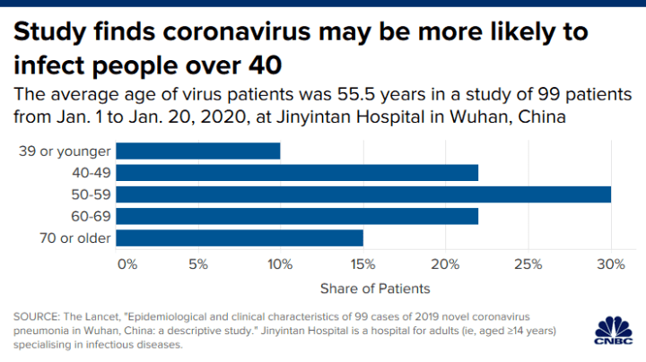 The coronavirus appears to be sparing one group of people: Kids