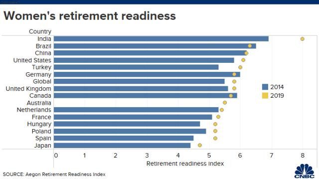 20200219 Womens retirement readines index