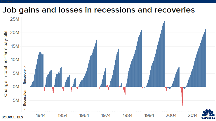 20200319 Jobs losses recession recoveries