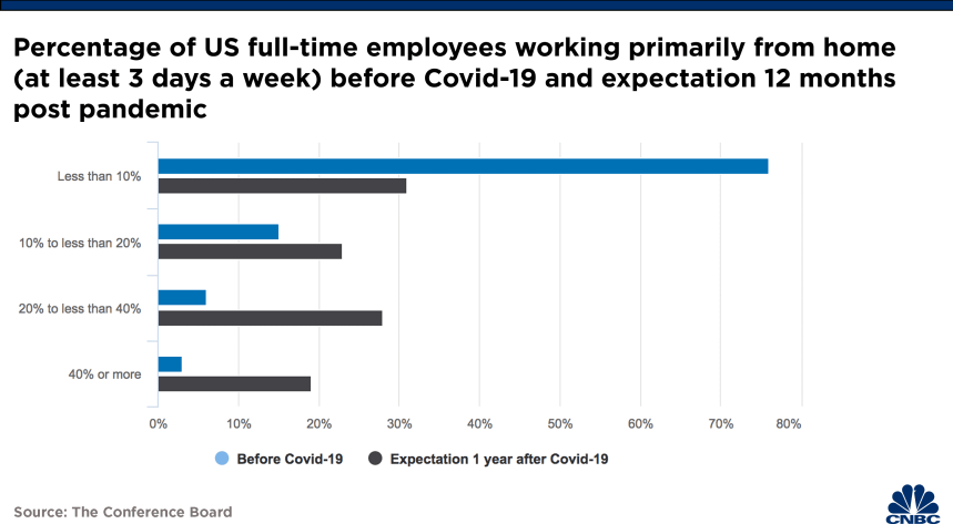 Percentage of US full-time employees working primarily from home (at least 3 days a week) before Covid-19 and expectation 12 months post pandemic
