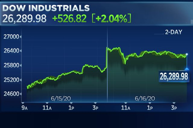 Dow jumps more than 500 points as Wall Street cheers record retail sales comeback 1