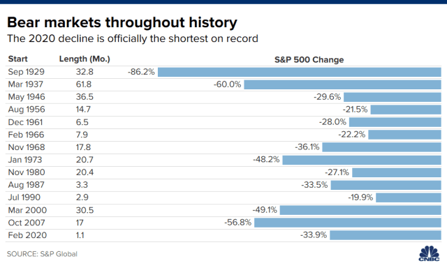Chart showing bear markets throughout history.