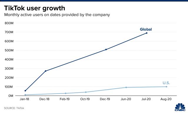 График роста пользователей ТикТок на английском