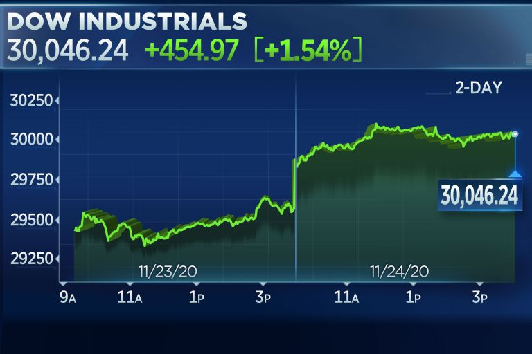 Dow rallies more than 400 points to surpass 30K for the first time