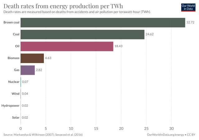 Death rates from energy production per unit of energy generated.