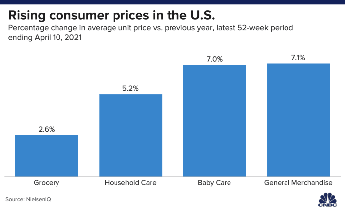 Attention shoppers: Price hikes are ahead, but consumer companies hope you won't notice   Latest News Live   Find the all top headlines, breaking news for free online April 25, 2021