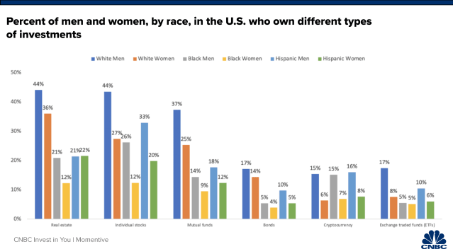 Percent of gender, race who own different types of investments - bar chart