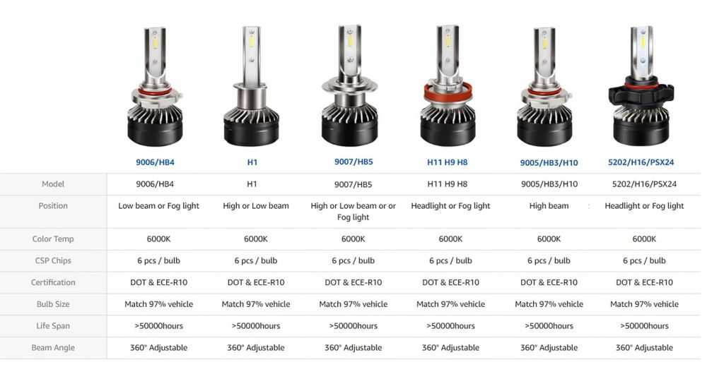 Shop for Extremely Bright H4 HB2 9003 Hi/Low Beam LED