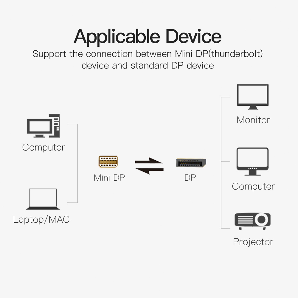 Shop for VENTION Mini DisplayPort to DisplayPort