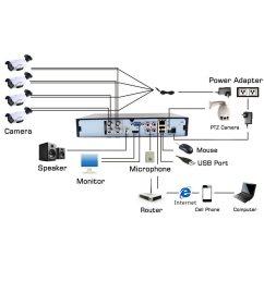 shop for 4 channel dvr 1080n standalone h 264 qr code scan quickshop for 4 channel [ 1000 x 1000 Pixel ]