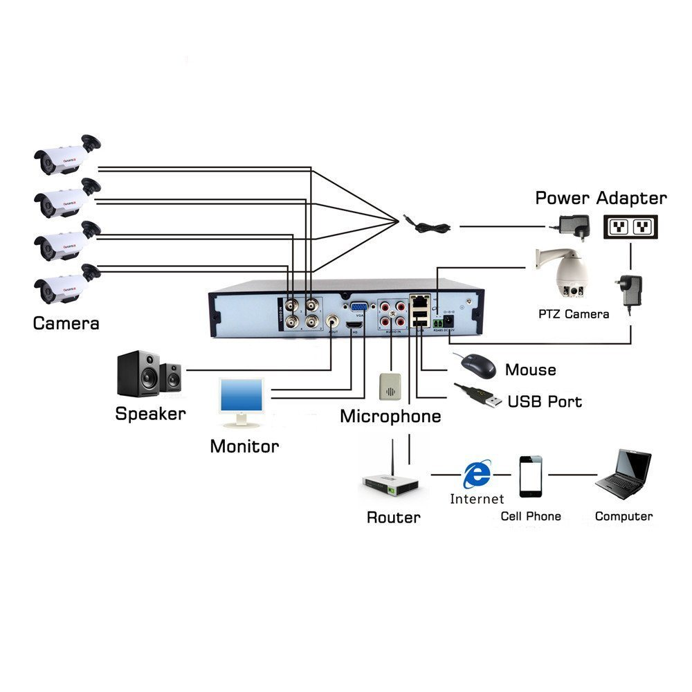 medium resolution of shop for 4 channel dvr 1080n standalone h 264 qr code scan quickshop for 4 channel