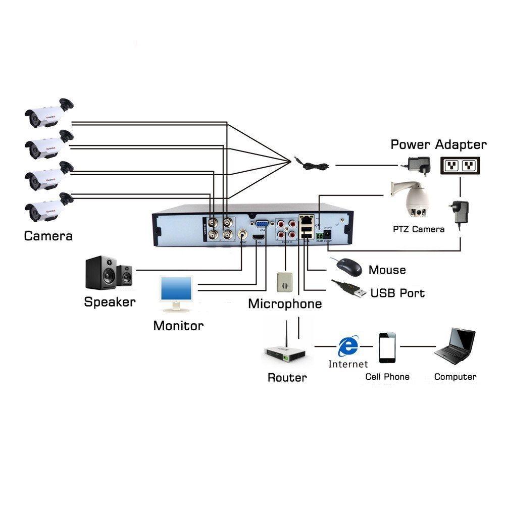 hight resolution of shop for 4 channel dvr 1080n standalone h 264 qr code scan quickshop for 4 channel