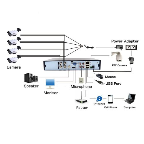 small resolution of shop for 4 channel dvr 1080n standalone h 264 qr code scan quickshop for 4 channel