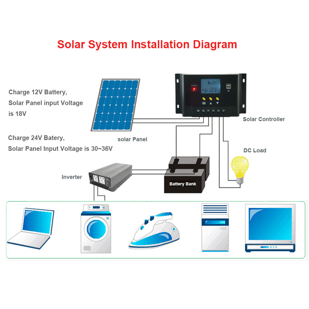 medium resolution of shop for 60a solar charge controller 12v 24v autoswitch 5v dual usb output blacklight lcd display 1440w solar panel charging regulator anti flaming housing
