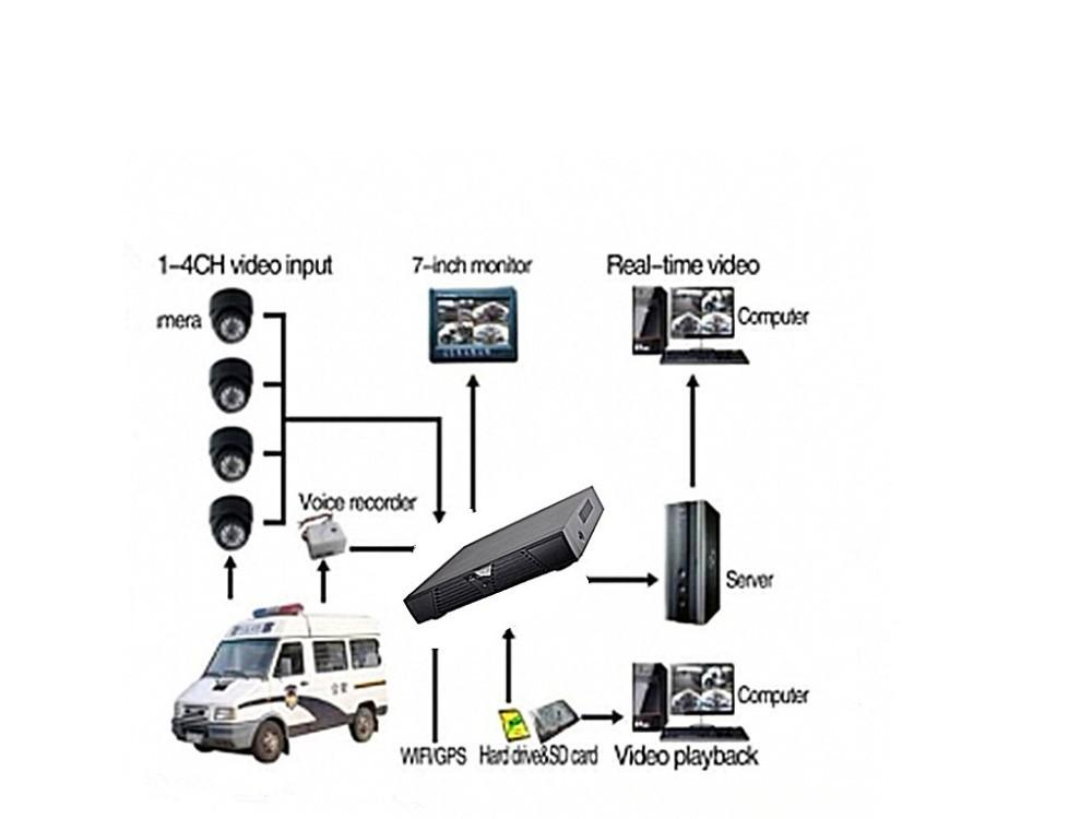 Best H.264 Ahd Cctv Dvr 16 Channel Security Camera System