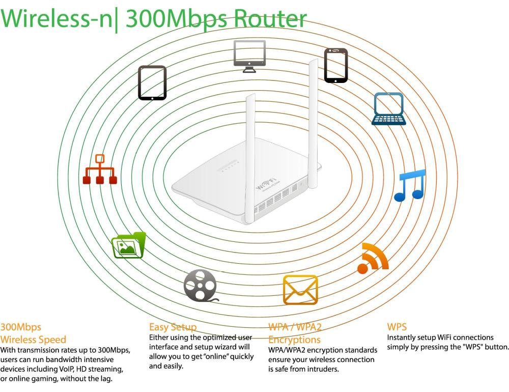 medium resolution of based on 802 11 n technology it allows users to meet the needs of your home network such as hdstreaming media online games and download files